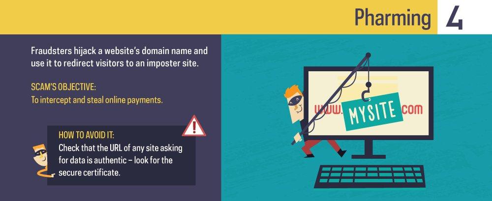 Methods of phishing illustration.