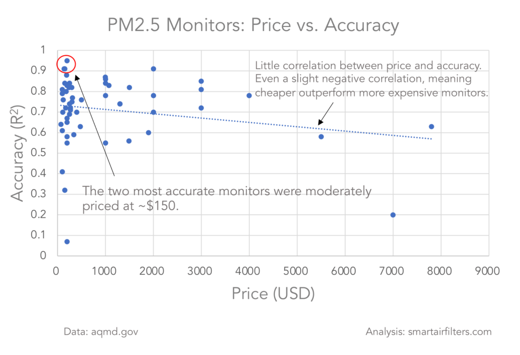 Cheap air quality monitor more accurate than expensive competitions