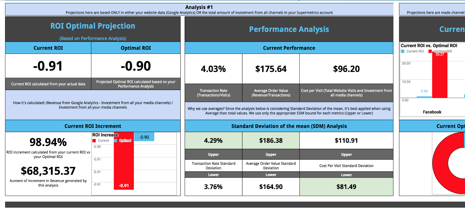 Ecommerce performance dashboard template by Gauge - Google Sheets