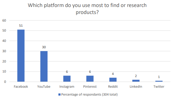 Shopper Insights reveal social media research habits