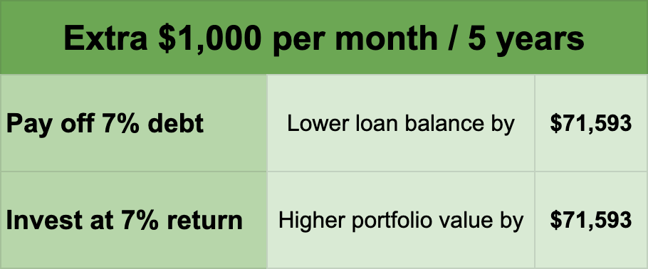 monthly debt payments vs monthly investing