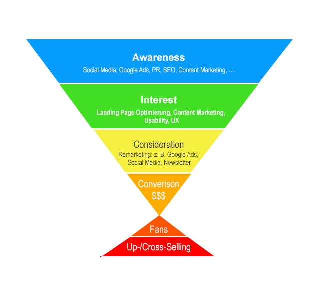 Digital Marketing Funnel, Digital Sales Funnel