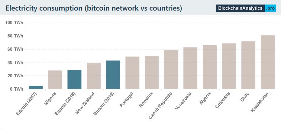 Consumo de energía por país y Bitcoin