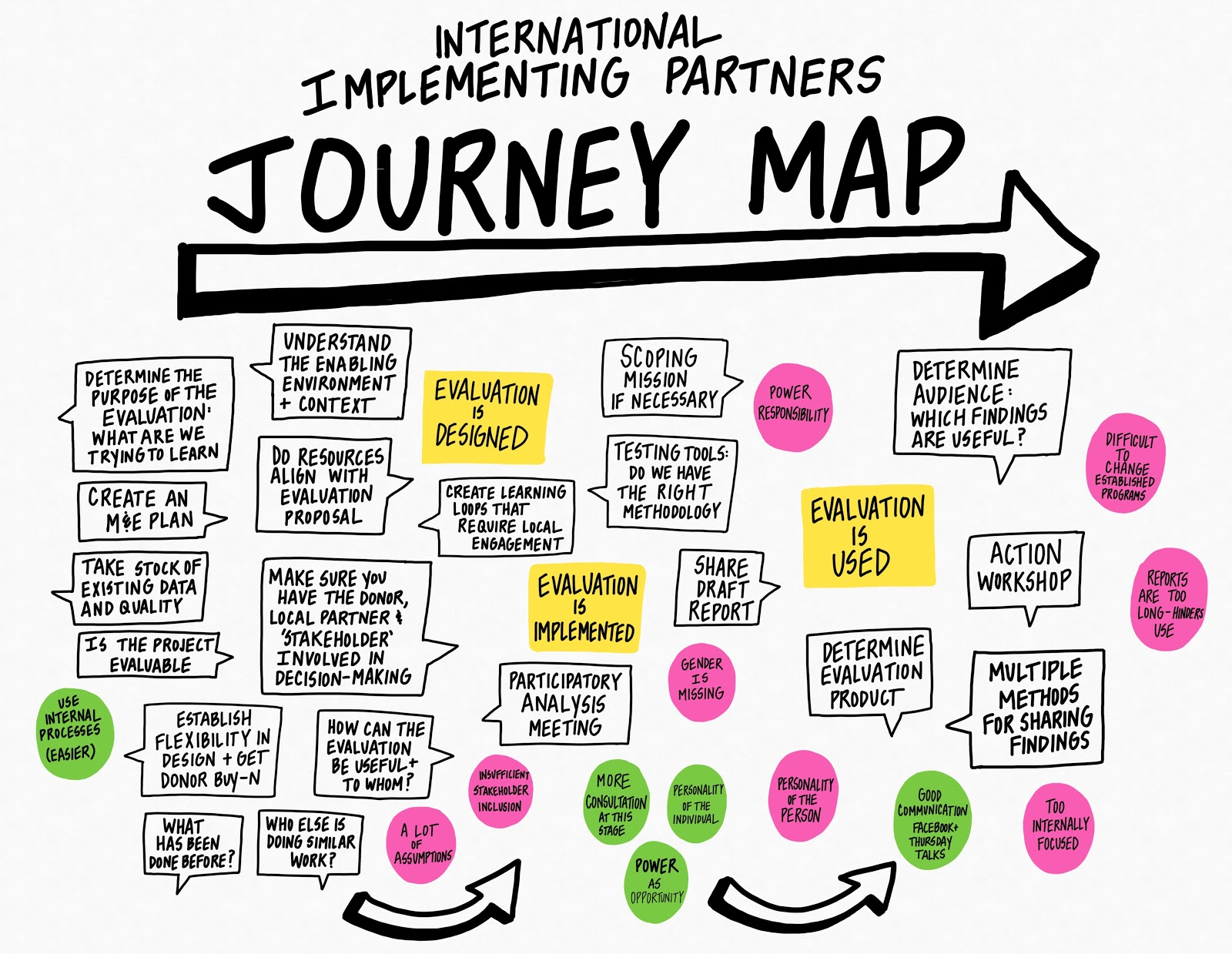KH, Implementing Partners, Journey Map.jpg