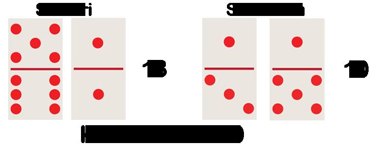 Contoh penghitungan nilai kartu dalam Domino Pulsa