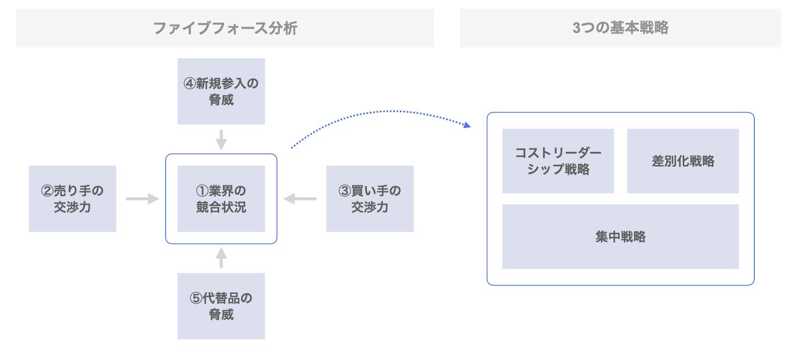 ポーターの3つの基本戦略とファイブフォース分析の関係