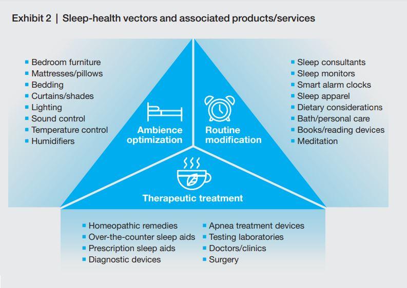 La sleep economy può dividersi in tre ambienti: Ottimizzazione dell'ambiente include attrezzatura per la stanza da letto; materassi e cuscini; luci; controlli del suono etc. I regolarizzatori di routine includono monitoraggio del sonno, sveglie intelligenti, pigiami da notte, meditazione etc. Infine i trattamenti terapeutici includono pillole ed aiuti prescritti dal medico, cliniche, trattamenti per l'apnea etc. Fonte: McKinsey