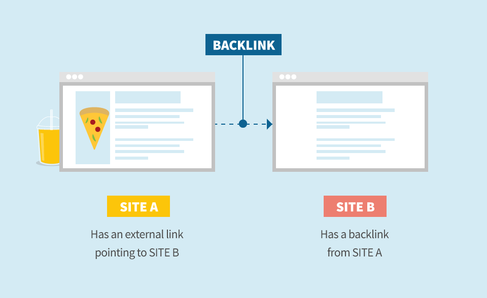 Liên kết giữa các website