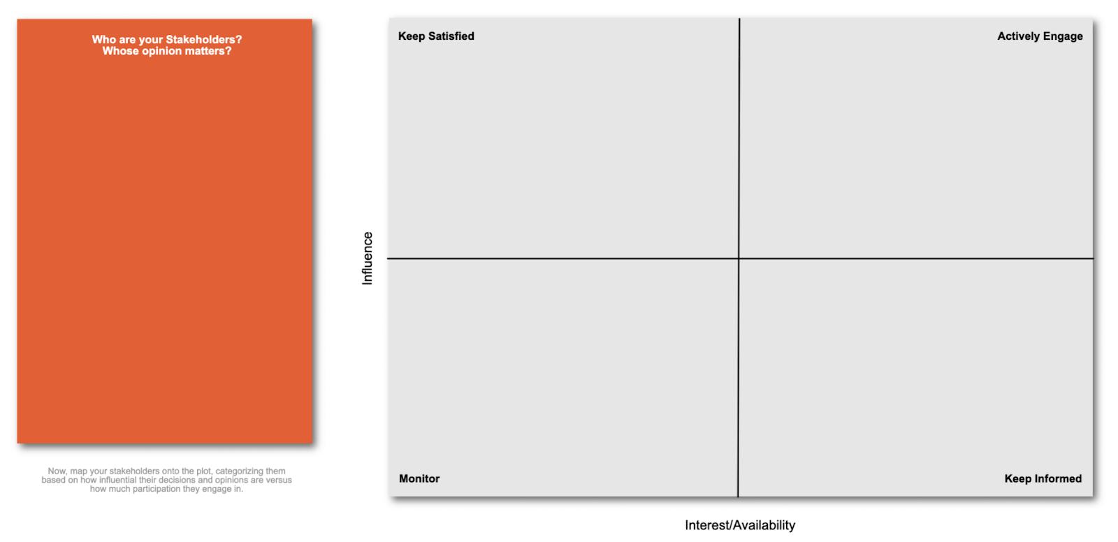 Fresco's stakeholder map