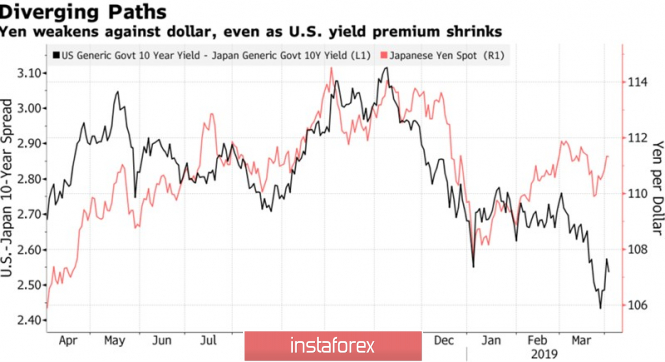 The yen has fallen out of favor