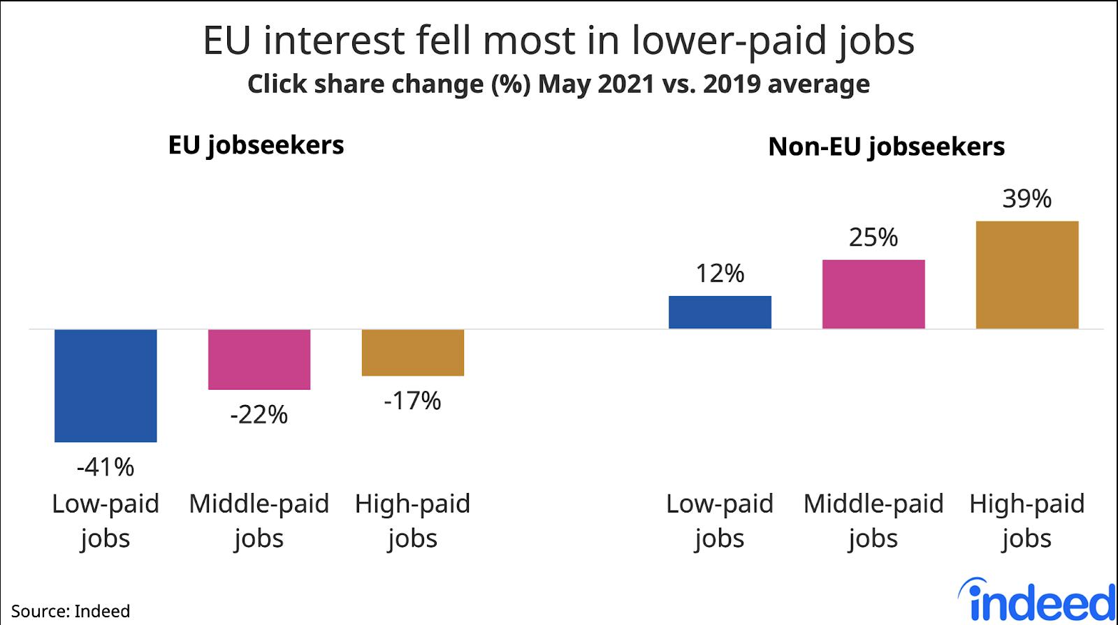 "Bar chart titled ""Rising non-EU interest in high-paid jobs."""