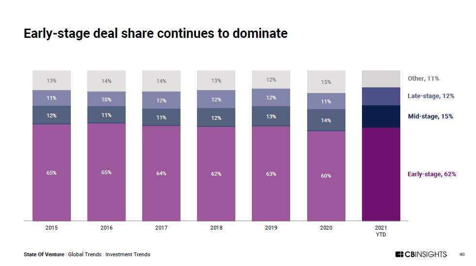 Early Stage Deals Account for the Majority of Activity