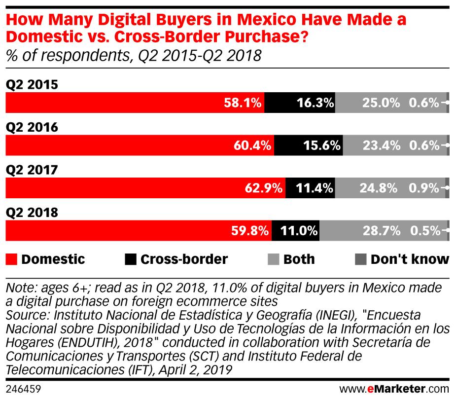 digital buyers México