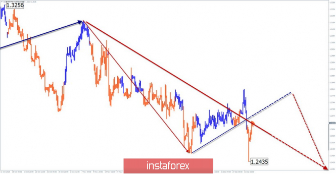 Simplified wave analysis of GBP / USD for January 4