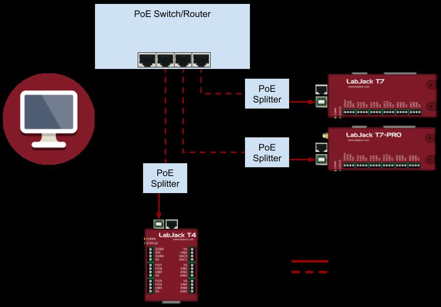 Power over Ethernet (App Note)   LabJack