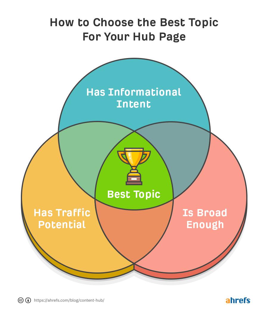 как выбрать тему для контент хаба инфографика