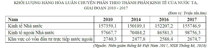 Theo bảng số liệu, để thể hiện sự thay đổi cơ cấu khối lượng hàng hóa luân chuyển phân theo thành phần kinh tế của nước ta, giai đoạn 2010 - 2017, dạng biểu đồ nào sau đây là thích hợp nhất?