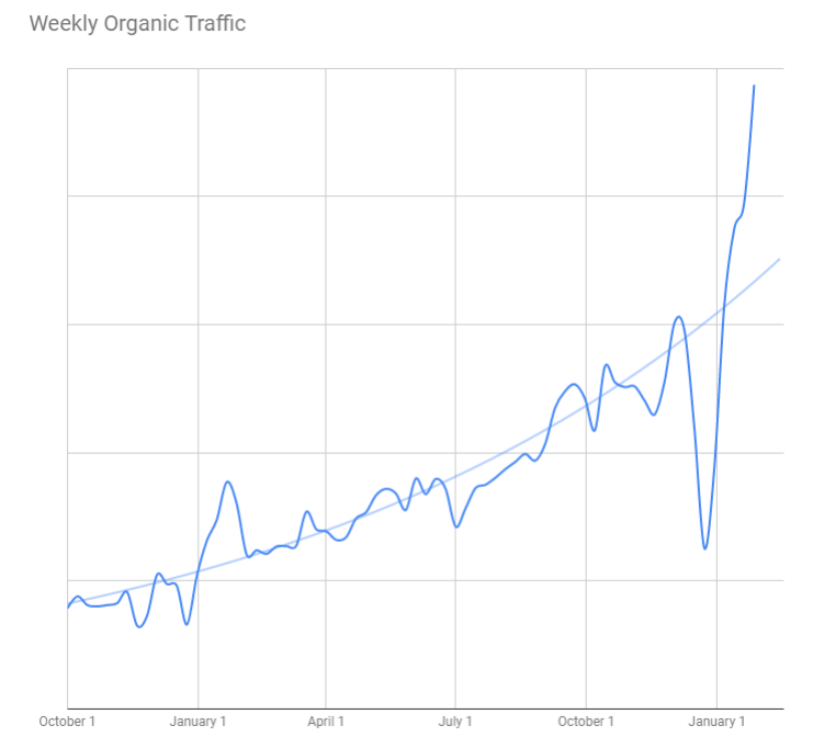 HelloSign's Organic Traffic Growth (October 2017 to January 2019)