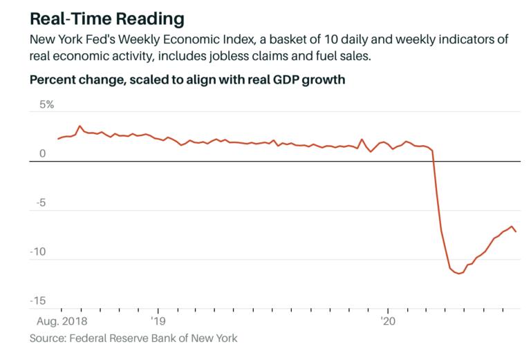 A recuperação do Índice Econômico Semanal parece estar estagnando.