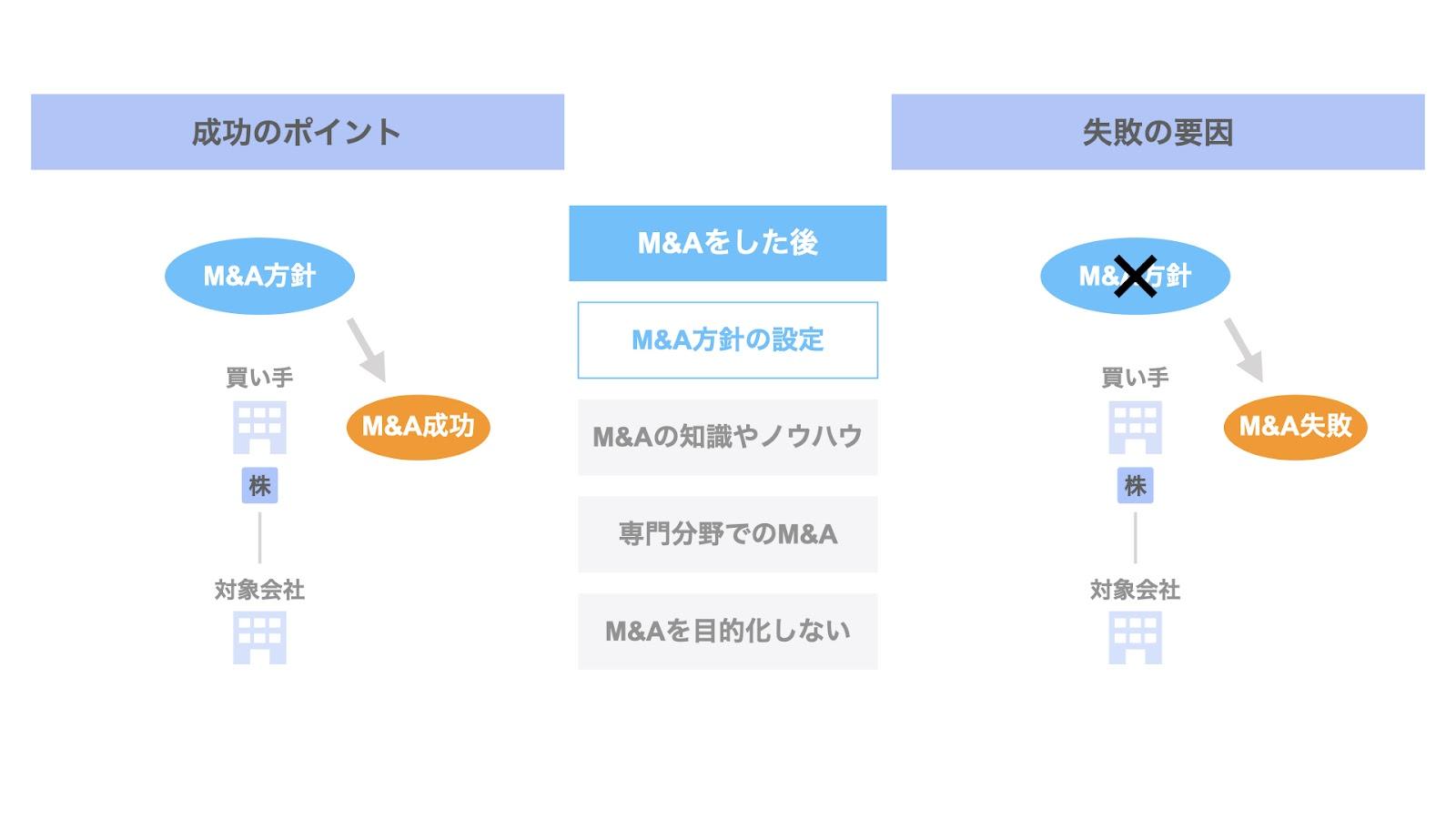 M&Aした後の成功ポイント① M&A方針の設定