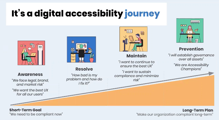 It's a digital accessibility journey. Awareness, Resolve, Maintain, and prevention. As it grows, it turns to long-term plan where organisation are compliant.