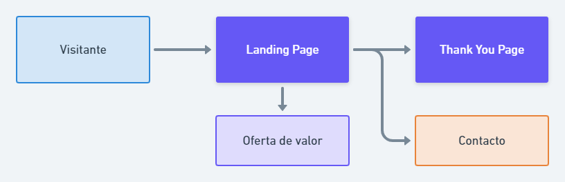 forma-landing-generacion-de-leads
