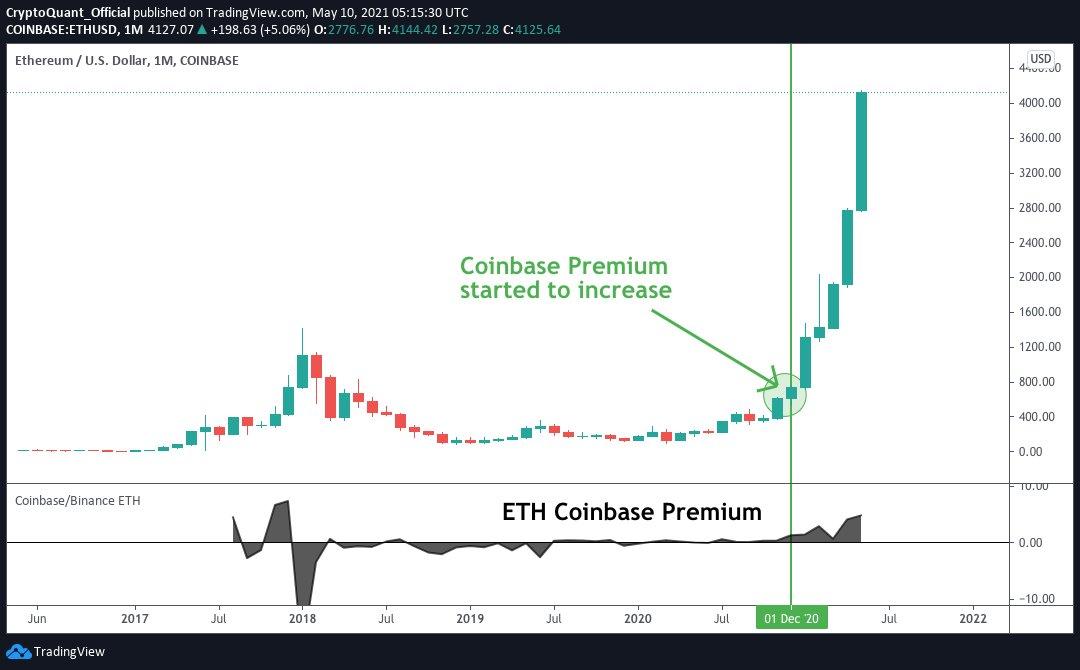 Premium da Coinbase no ether