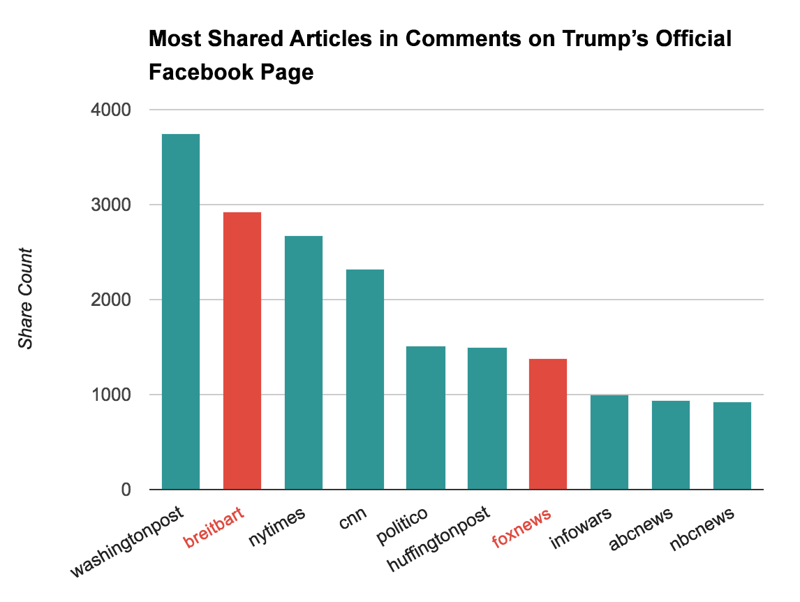 most-shared-news.png