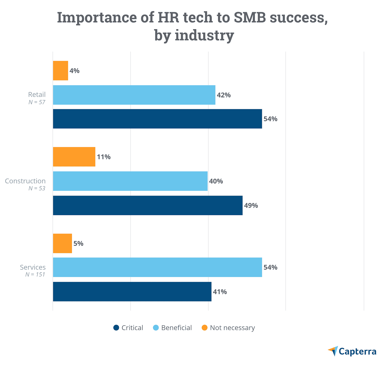 Importance of HR Tech to Small Businesses ( Source: Capterra )