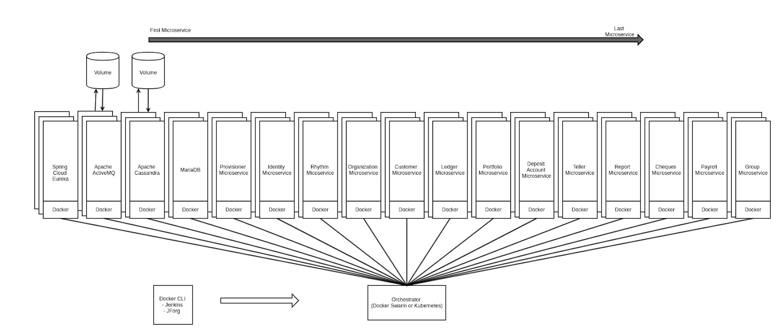 Design architecture of Containerized FineractCN - Fineract - Apache