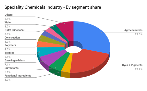 Segment share of speciality chemicals