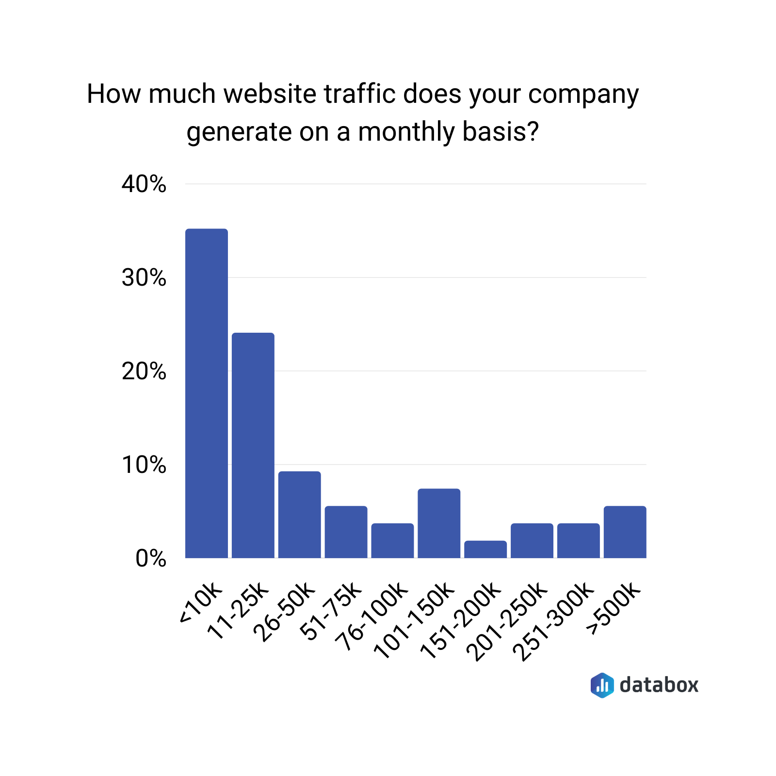 how much website traffic does your company generate on a monthly basis