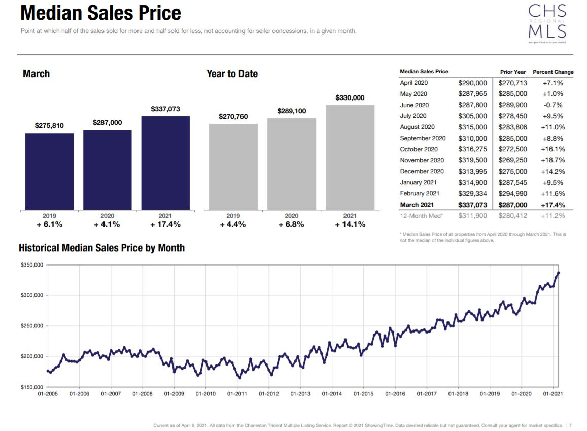 chart Median Sales Price