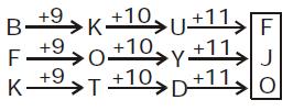 Reasoning Quiz For IBPS Clerk Prelims in Malayalam [07.08.2021]_60.1
