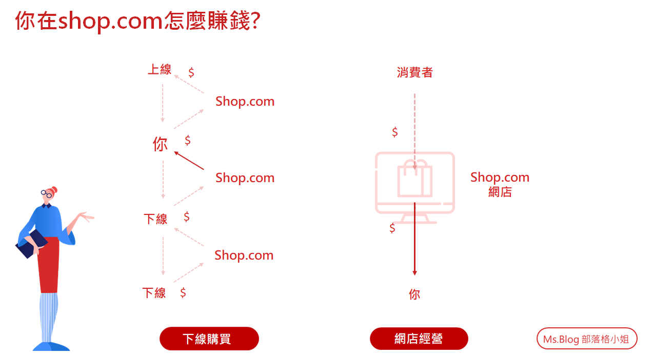 shop.com直銷如何賺錢