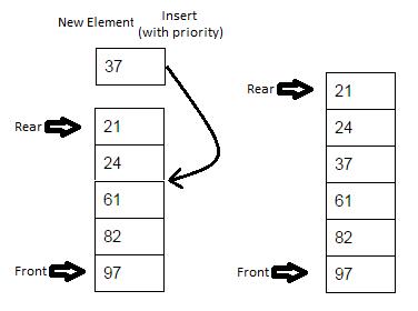 JavaMadeSoEasy com (JMSE): Priority Queues implementation in java