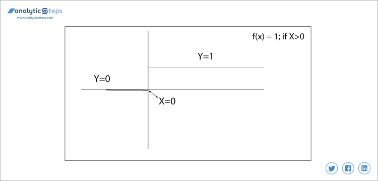 The graph plot for one of the most used activation functions called binary classifications.