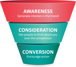 Recognizing a brand thorough marketing funnel.