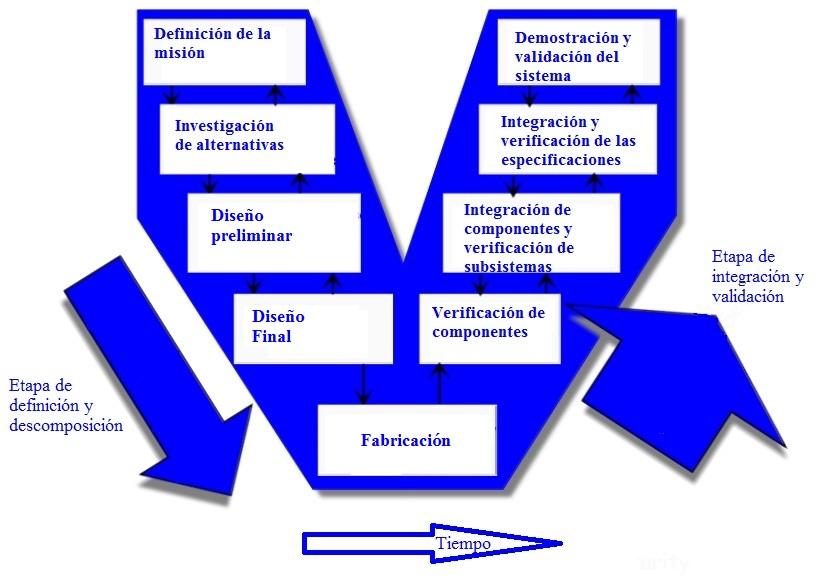 Proceso de ingeniería de sistemas.jpg