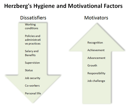 Circles Of Innovation The Puzzle Of Motivation
