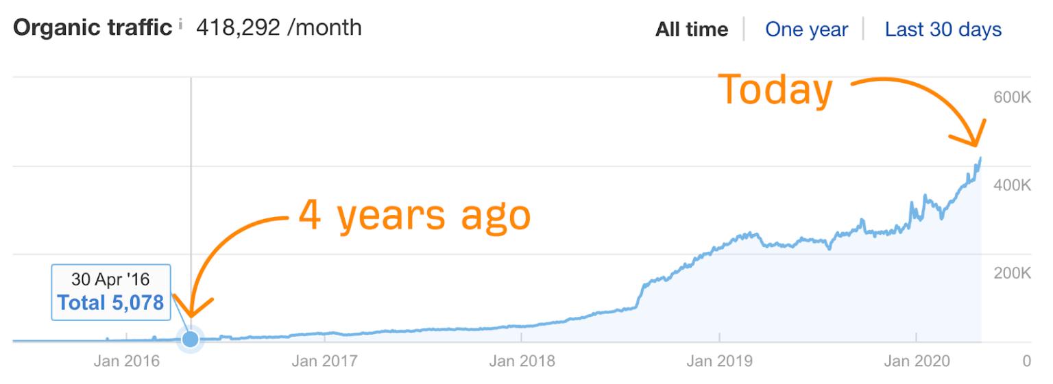 рост посещаемости блога Ahrefs график