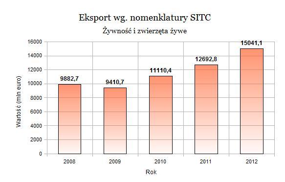 eksport_wykres1.jpg
