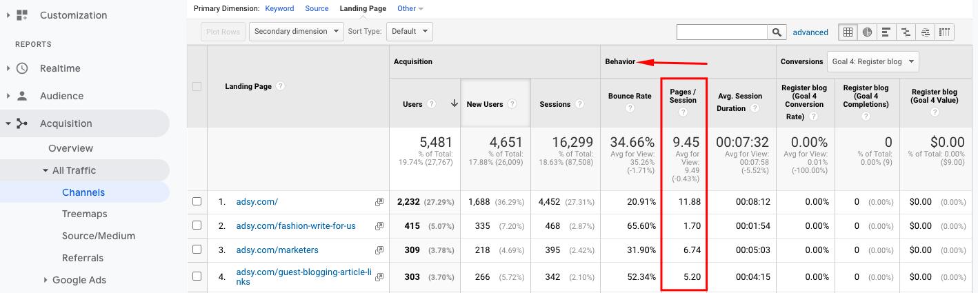 blog success measuring metrics