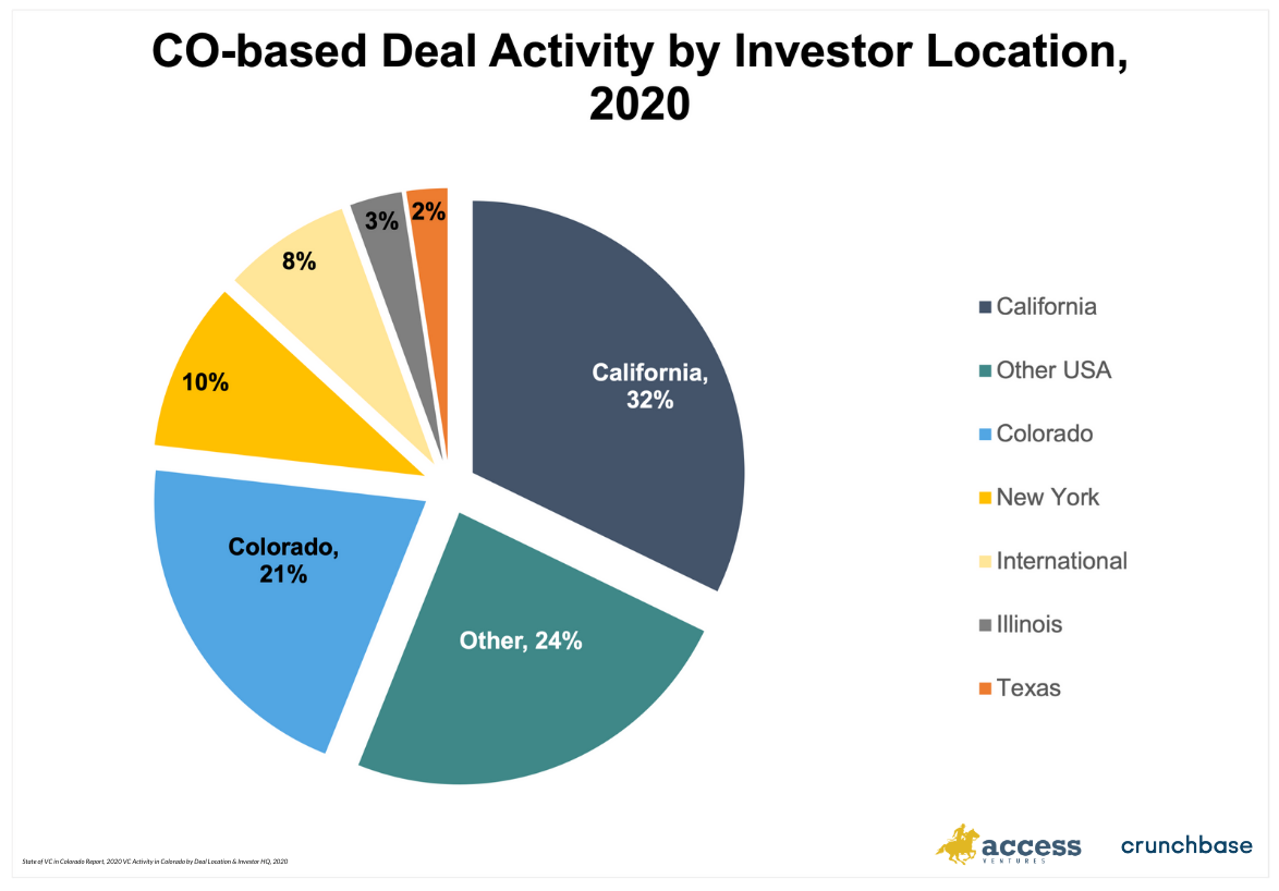 pie chart with colorado-based deal activity by investor location