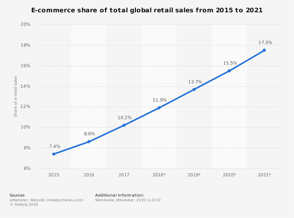 ecommerce share of total retails sales from 2015 to 2021