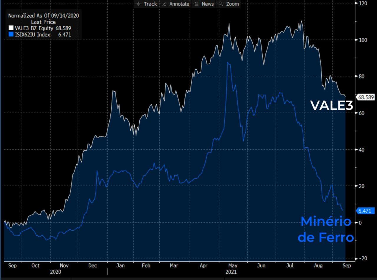 Gráfico: a linha branca representa a VALE3 e a linha azul o minério de ferro.