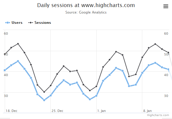 Highcharts screenshot