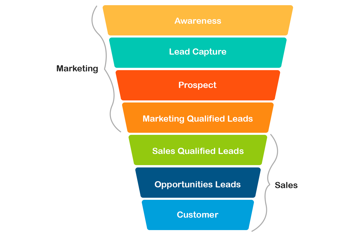 What is a Lead Funnel and How to Build One | LeadSquared