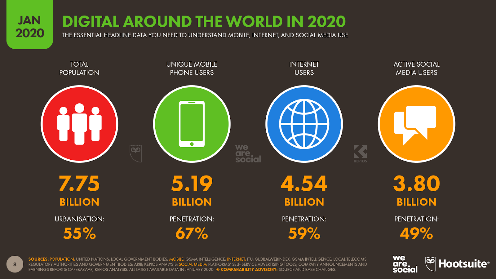 digital around the world in 2020 social media users