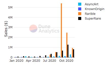 Объем ежемесячных продаж NFT по данным Dune Analytics.